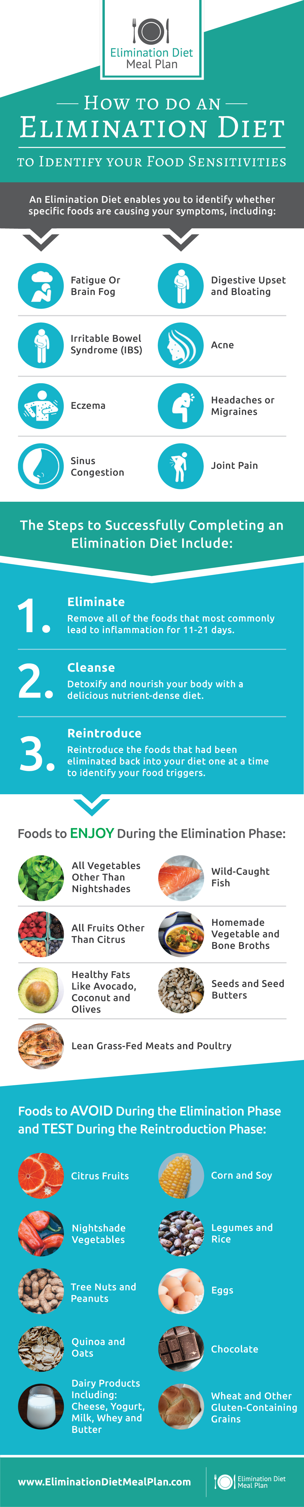 Infographic - How to Complete an Elimination Diet to Identify your Food Sensitivities!